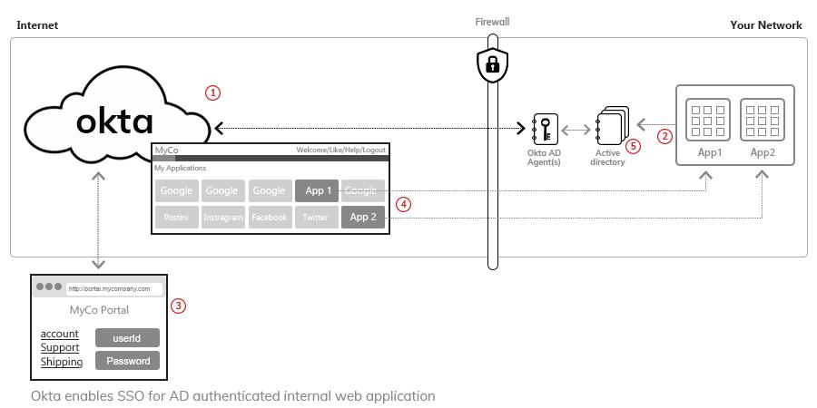 Okta secure way to integrate with AD/LDAP.