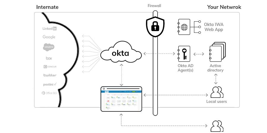 Okta, Cloud based Identity Management Service.