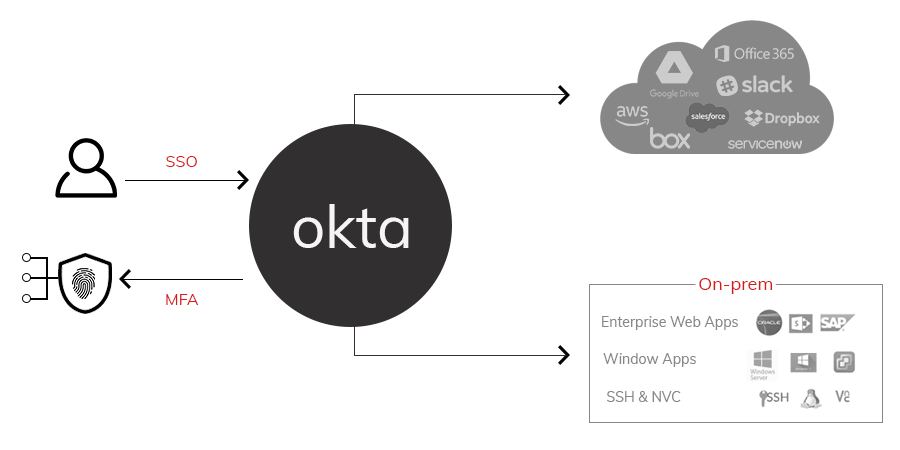Single Sign-On Okta Flow